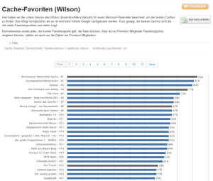 Wilson-Score